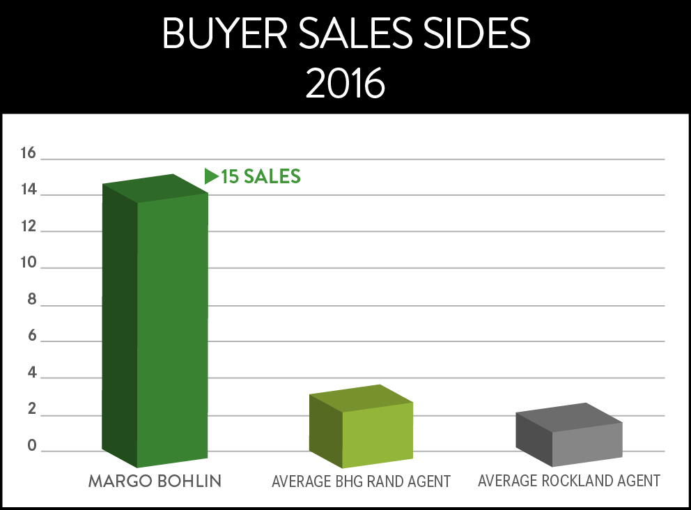 2017 BUYER SIDE SALES