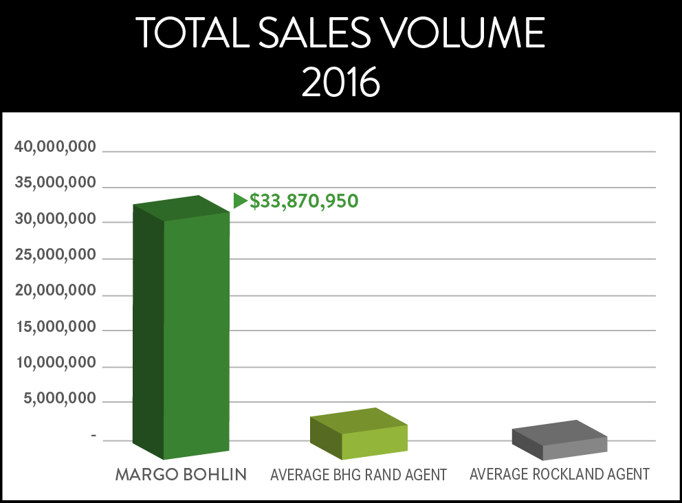 2017 TOTAL SALES VOLUME